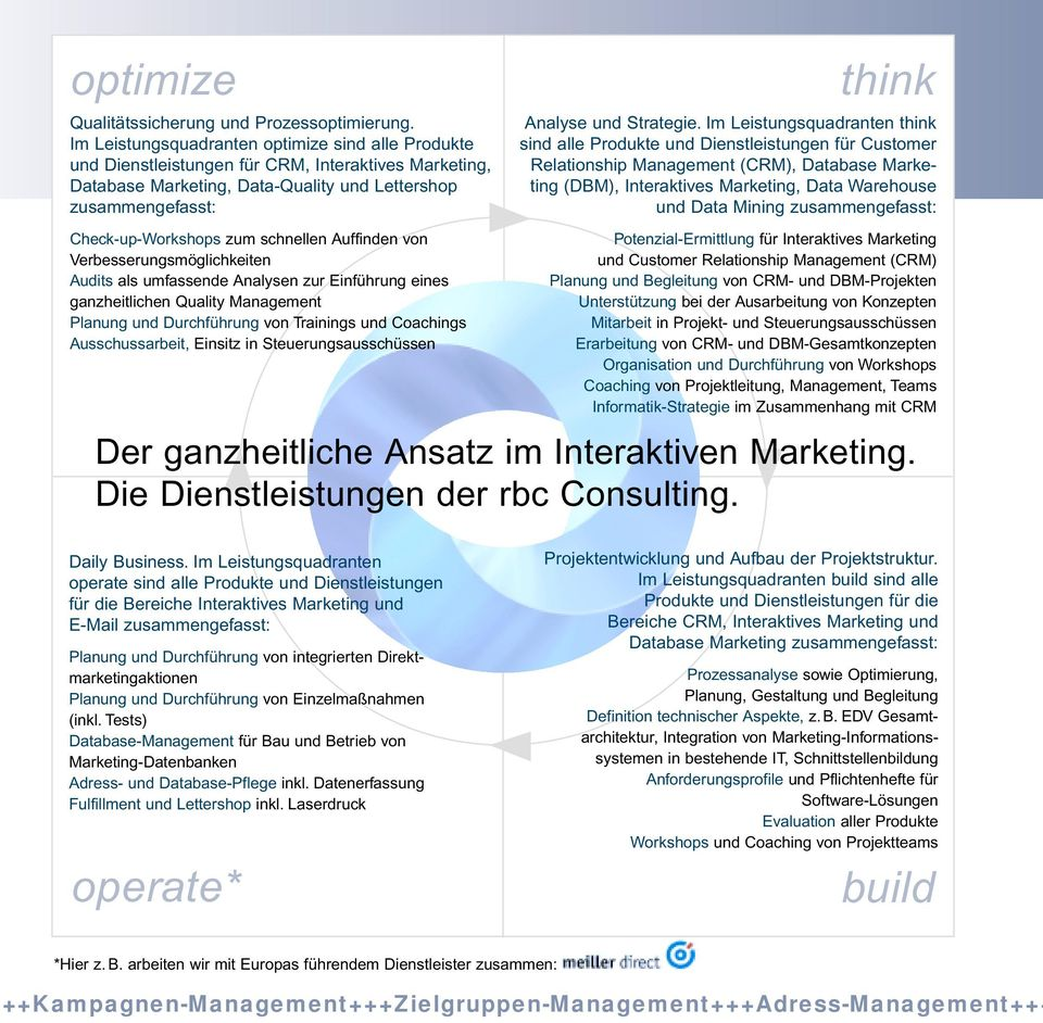 Im Leistungsquadranten think sind alle Produkte und Dienstleistungen für Customer Relationship Management (CRM), Database Marketing (DBM), Interaktives Marketing, Data Warehouse und Data Mining