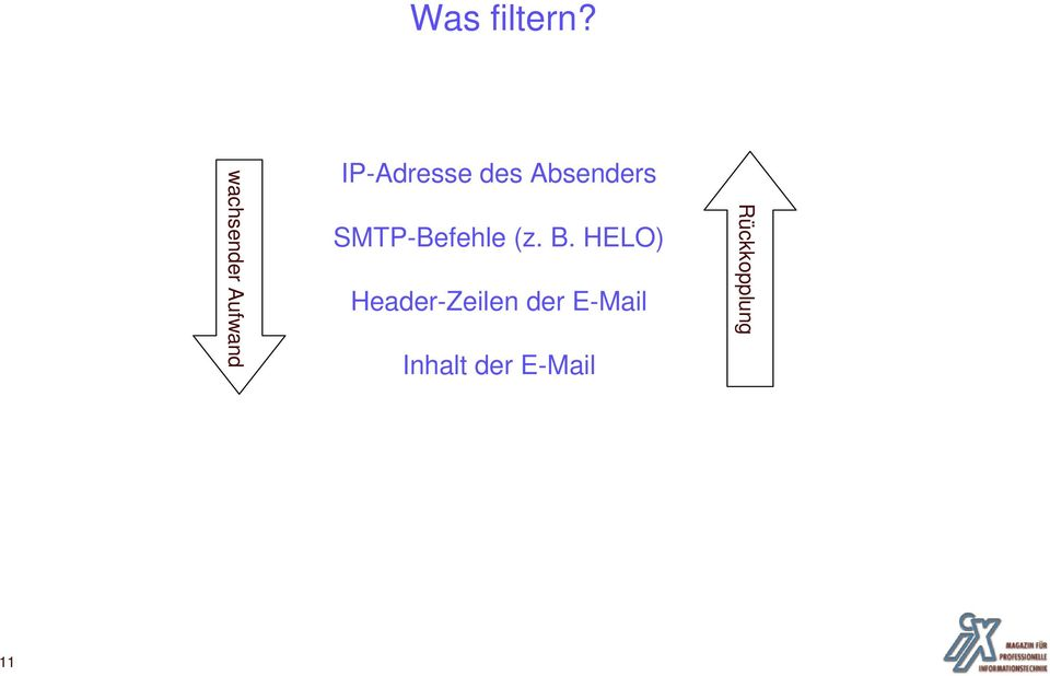 Absenders SMTP-Befehle (z. B.