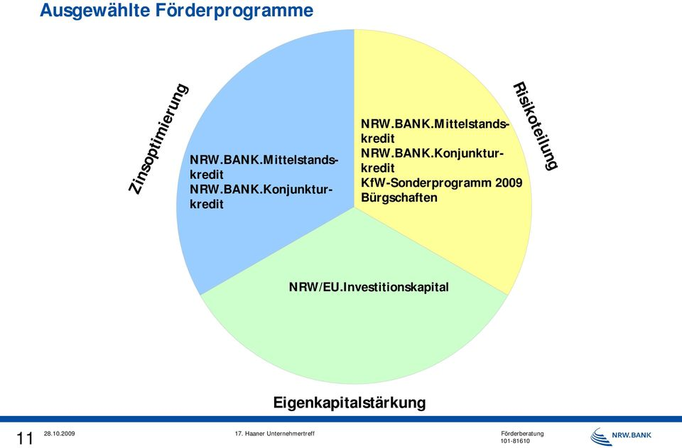 Konjunkturkredit NRW.BANK.