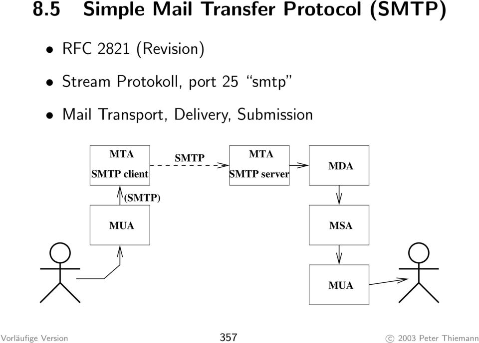 Delivery, Submission MTA SMTP client SMTP MTA SMTP server