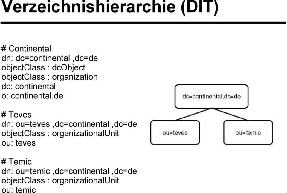 de # Teves dn: ou=teves,dc=continental,dc=de objectclass : organizationalunit