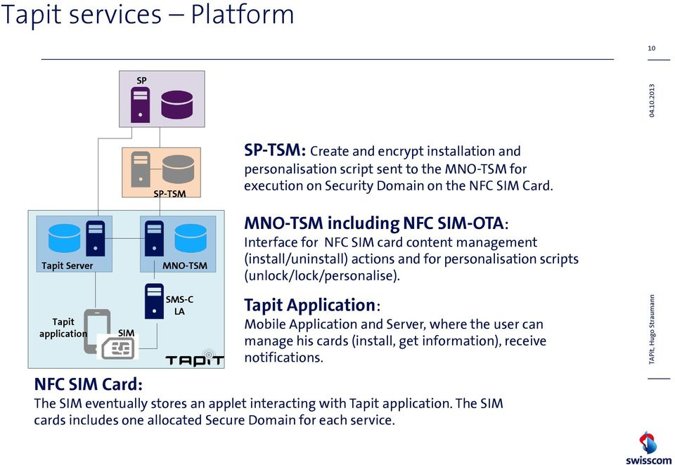 Card. Tapit Server Tapit application SIM MNO-TSM SMS-C LA MNO-TSM including NFC SIM-OTA: Interface for NFC SIM card content management (install/uninstall) actions and for