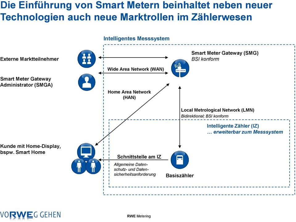 Home Area Network (HAN) Local Metrological Network (LMN) Bidirektional; BSI konform Intelligente Zähler (IZ) erweiterbar zum