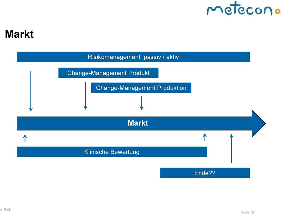 Change-Management Produktion Markt