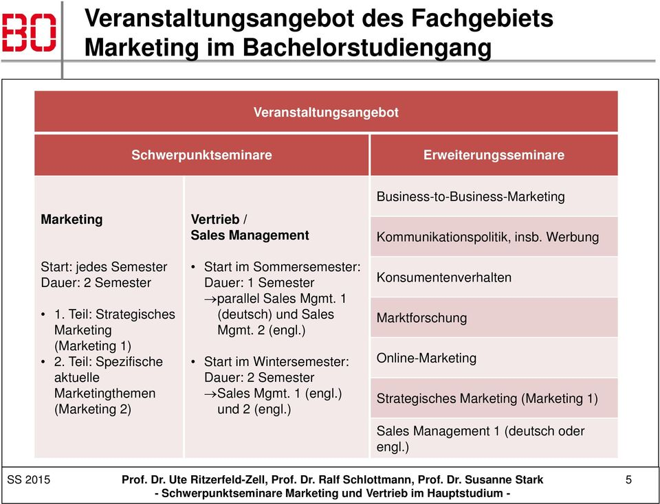 Teil: Spezifische aktuelle Marketingthemen (Marketing 2) Start im Sommersemester: Dauer: 1 Semester parallel Sales Mgmt. 1 (deutsch) und Sales Mgmt. 2 (engl.