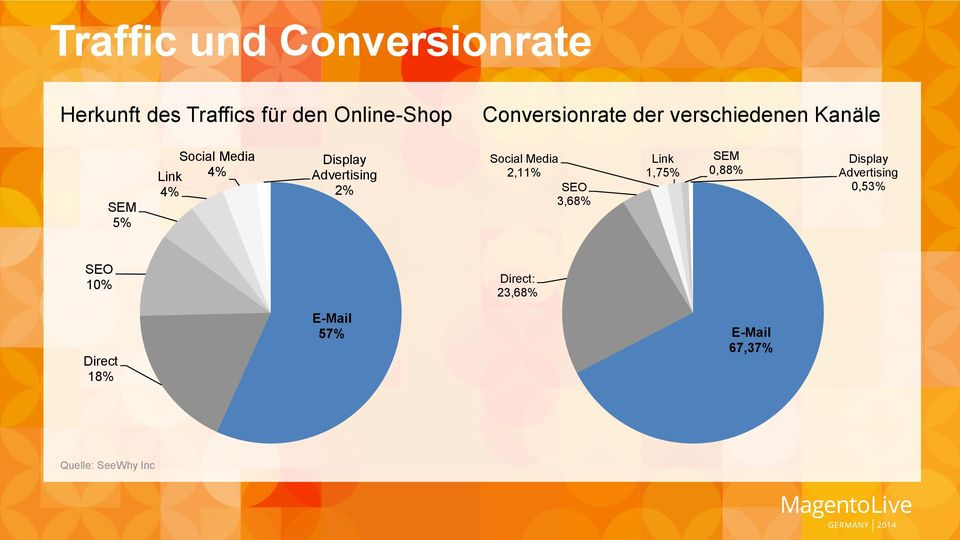 Advertising 2% Social Media 2,11% SEO 3,68% Link 1,75% SEM 0,88% Display