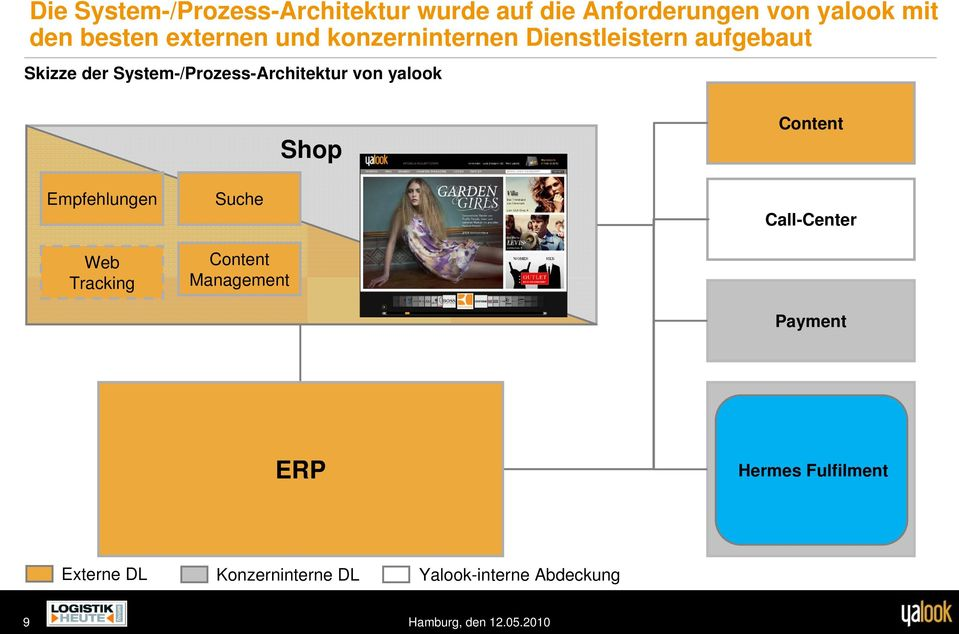 Content Empfehlungen Web Tracking Suche Content Management Call-Center Payment ERP Lager Hermes