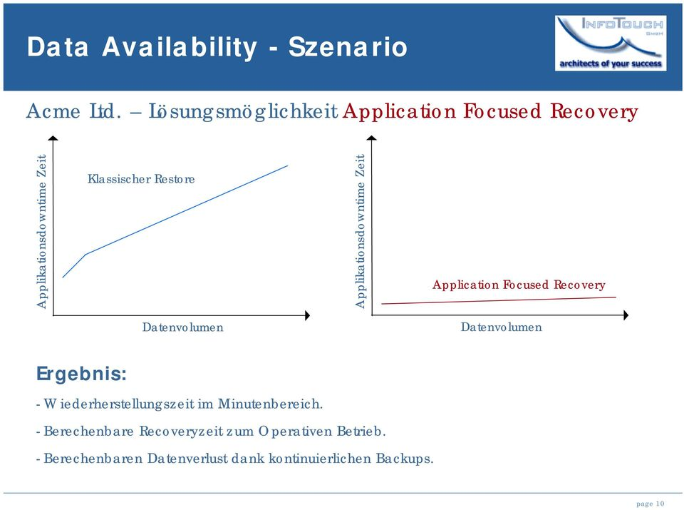 Applikationsdowntime Zeit Application Focused Recovery Datenvolumen Datenvolumen Ergebnis: -