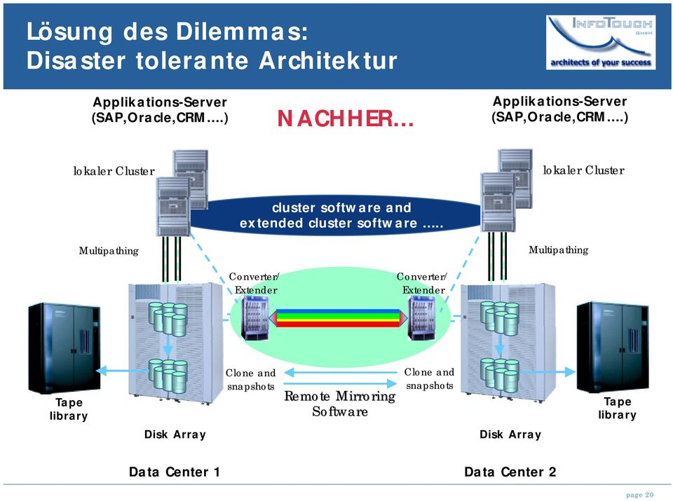 ) lokaler Cluster lokaler Cluster Multipathing cluster software and extended cluster software.