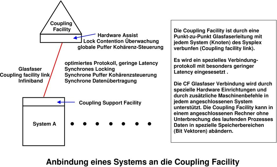 optimiertes Protokoll, geringe Latency Glasfaser Synchrones Locking Coupling facility link Synchrone Puffer Kohärenzsteuerung Infiniband Synchrone Datenübertragung Coupling Support Facility System A