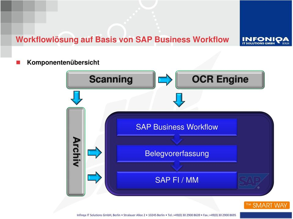 SAP Business Workflow