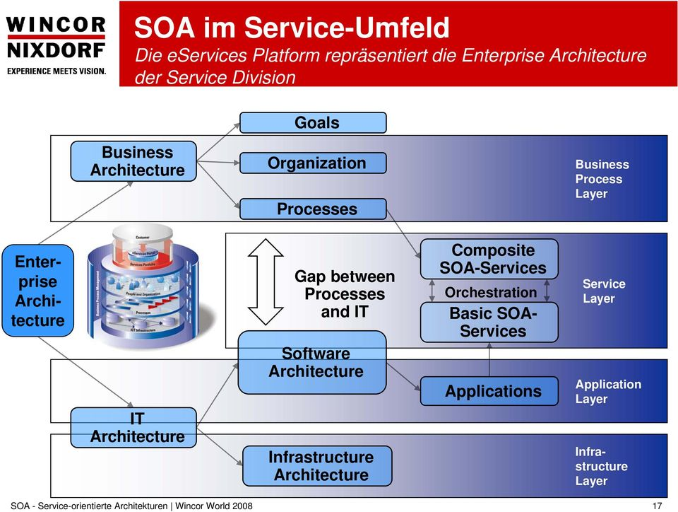 IT Architecture Gap between Processes and IT Software Architecture Infrastructure Architecture Composite