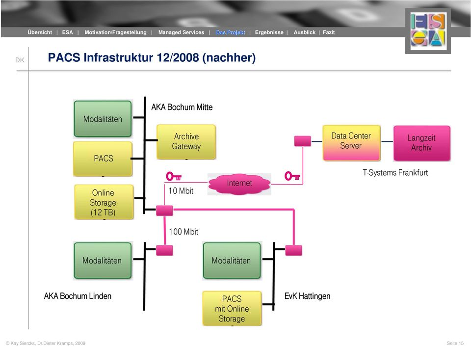 TB) Archive Gateway 10 Mbit Internet Data Center Server Langzeit Archiv T-Systems Frankfurt