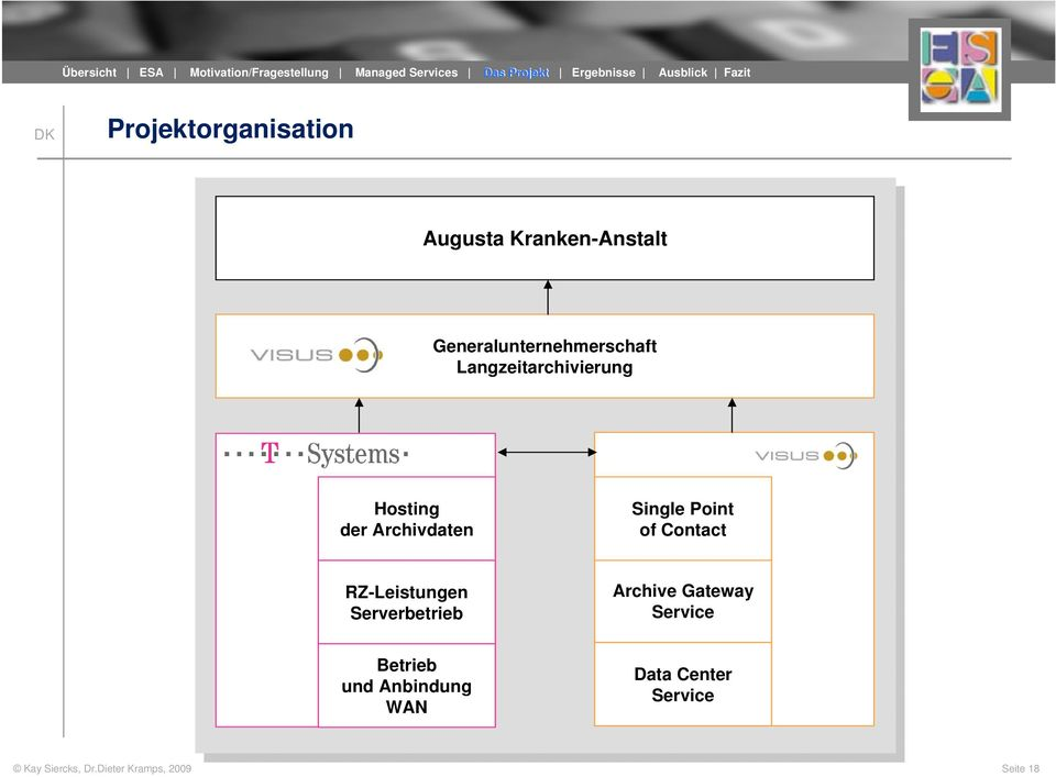 Generalunternehmerschaft Langzeitarchivierung Hosting der Archivdaten Single Point of