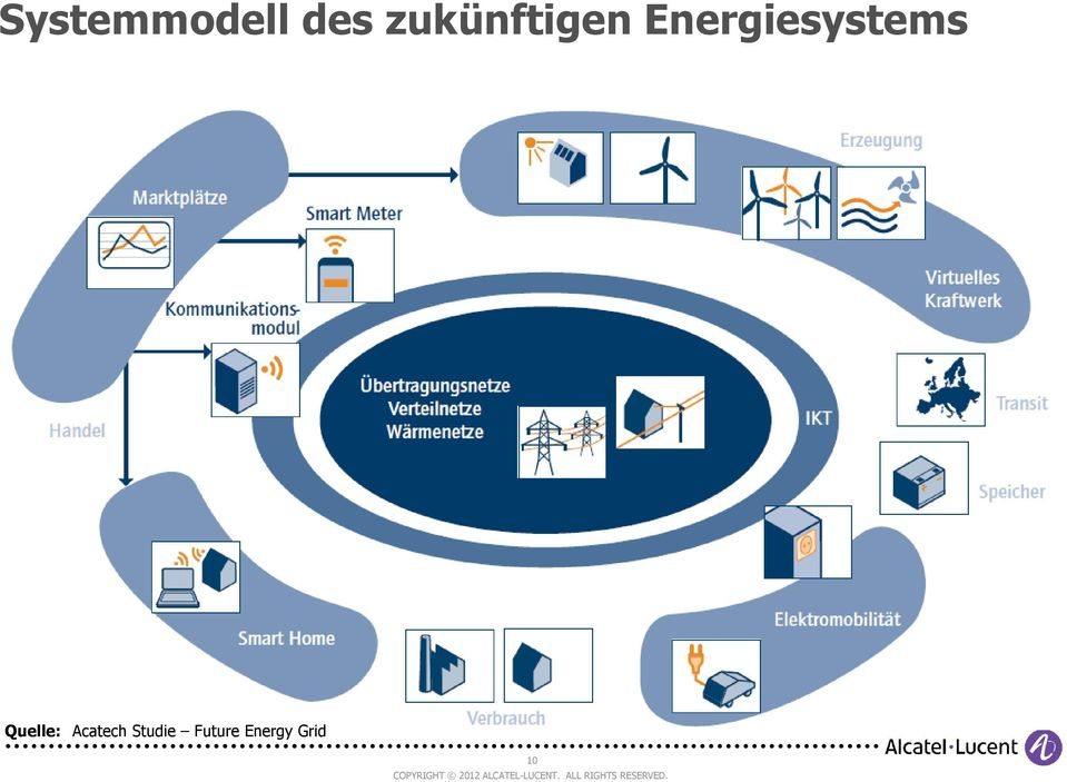 Energiesystems