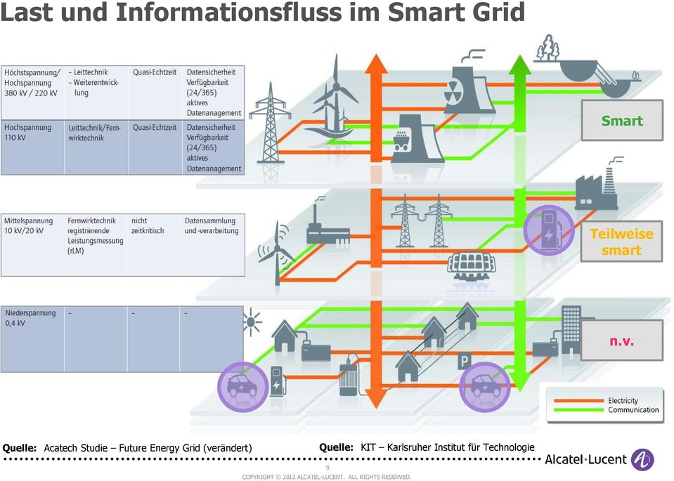 Quelle: Acatech Studie Future Energy Grid
