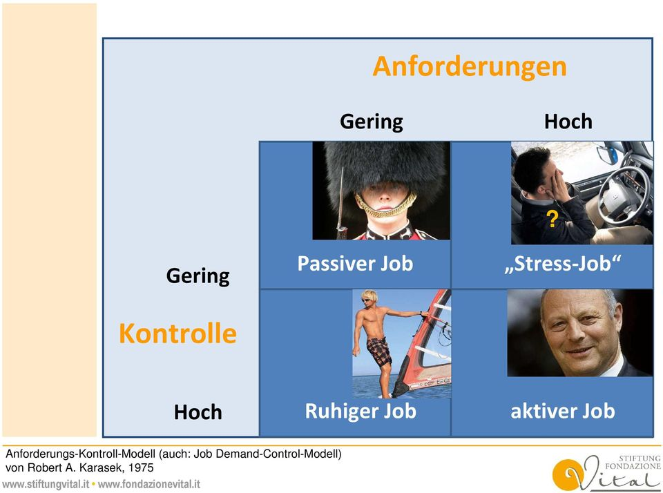 Stress-Job Hoch Ruhiger Job aktiver Job
