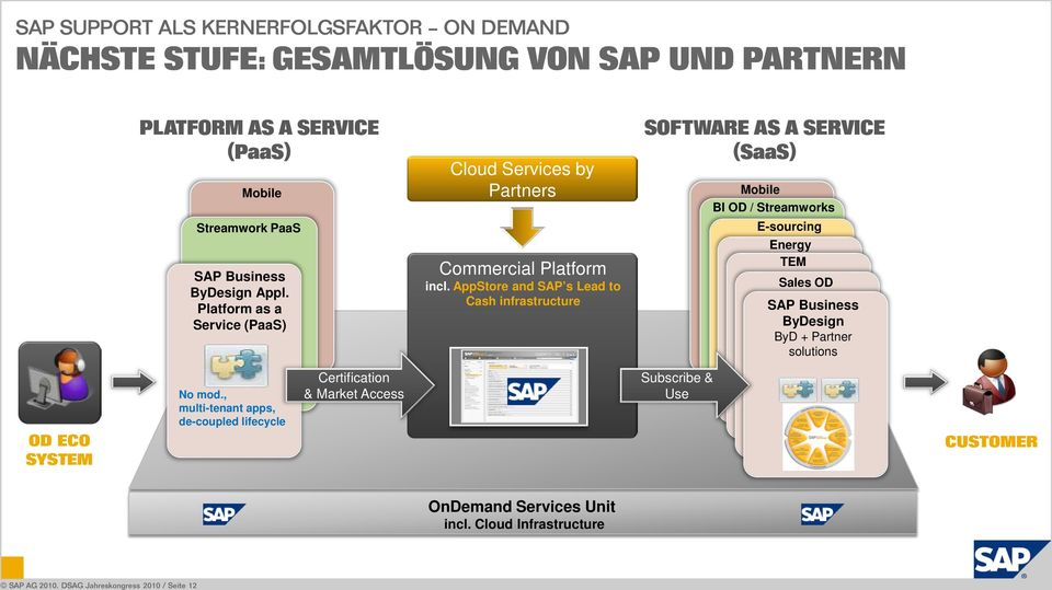 AppStore and SAP s Lead to Cash infrastructure SOFTWARE AS A SERVICE (SaaS) Mobile BI OD / Streamworks E-sourcing Energy TEM Sales OD SAP Business ByDesign ByD +