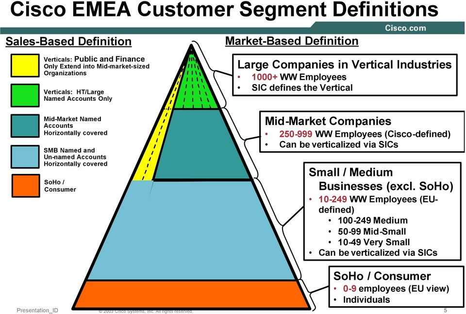 Vertical Industries 1000+WW Employees SIC defines the Vertical Mid-Market Companies 250-999 WW Employees (Cisco-defined) Can be verticalized via SICs Small / Medium