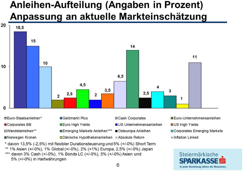 Durationsteuerung und 5% (/-0%) Short Term ** 1% Asien (/-0%), 1% Global (/-0%), 2% (1%) Europa,