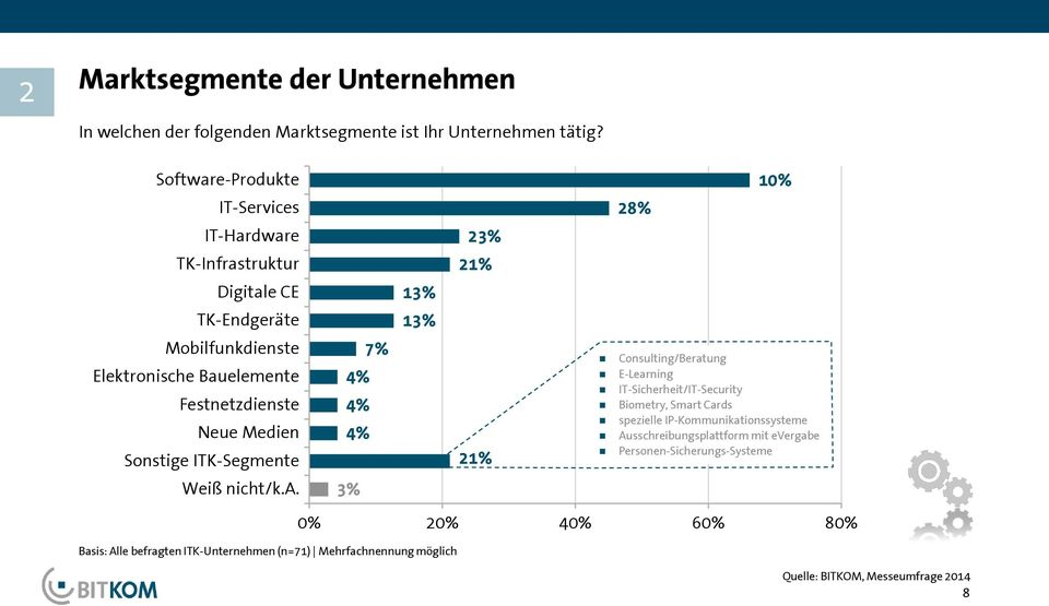 Bauelemente Festnetzdienste Neue Medien Sonstige ITK-Segmente 21% Consulting/Beratung E-Learning IT-Sicherheit/IT-Security Biometry, Smart Cards