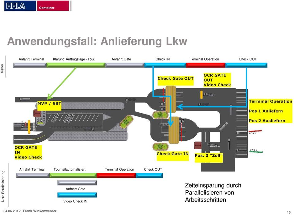 bisher Anfahrt Terminal Tour teilautomatisiert Terminal Operation Check OUT