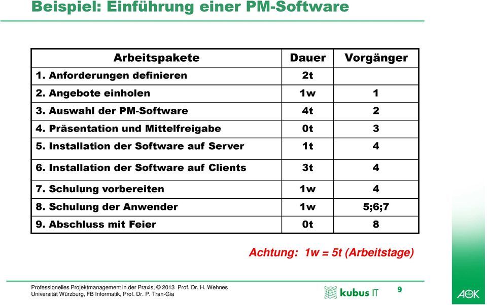 Installation der Software auf Server 1t 4 6. Installation der Software auf Clients 3t 4 7.