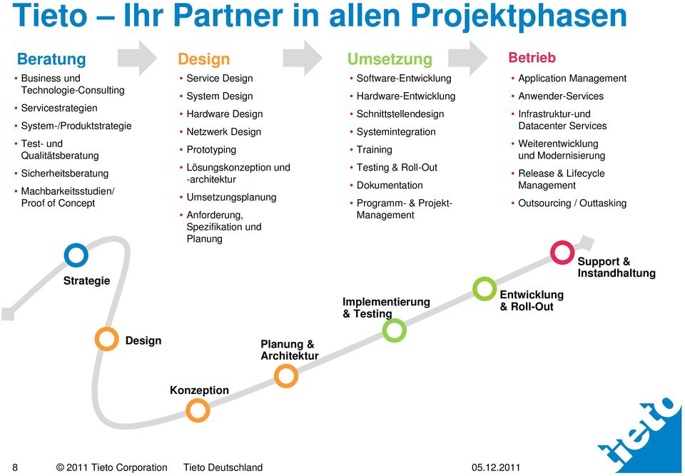 Planung Software-Entwicklung Hardware-Entwicklung Schnittstellendesign Systemintegration Training Testing & Roll-Out Dokumentation Programm- & Projekt- Management Betrieb Application Management