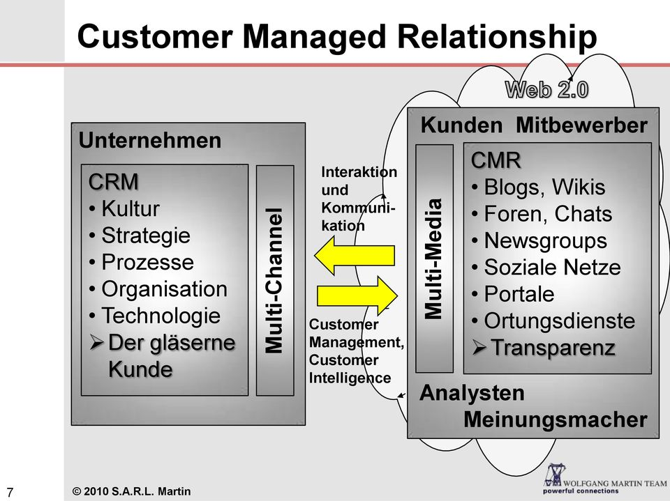 Management, Customer Intelligence Kunden Mitbewerber CMR Blogs, Wikis Foren, Chats
