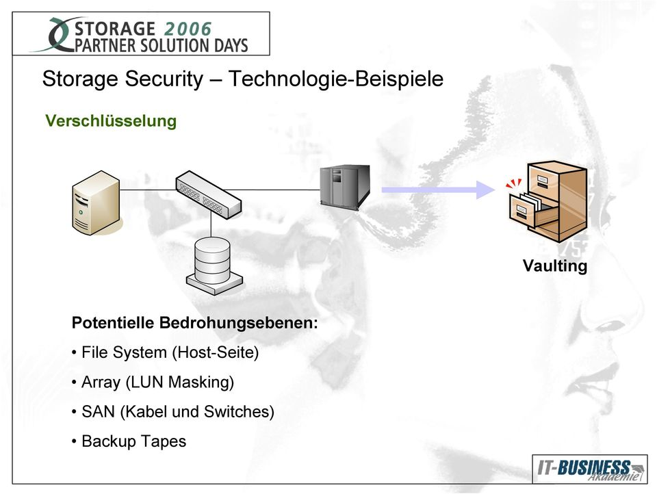 Bedrohungsebenen: File System (Host-Seite)