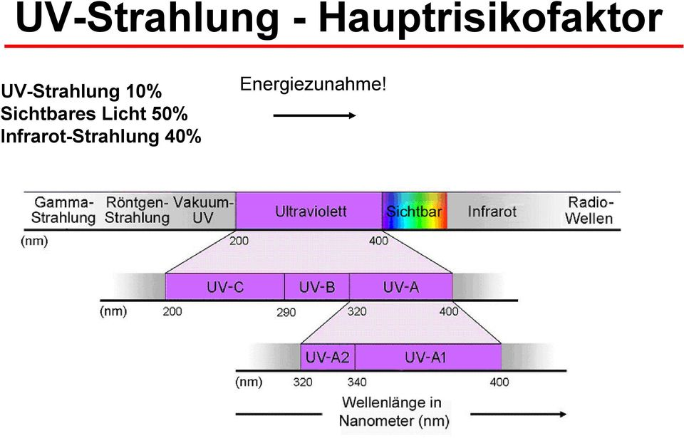 UV-Strahlung 10% Sichtbares