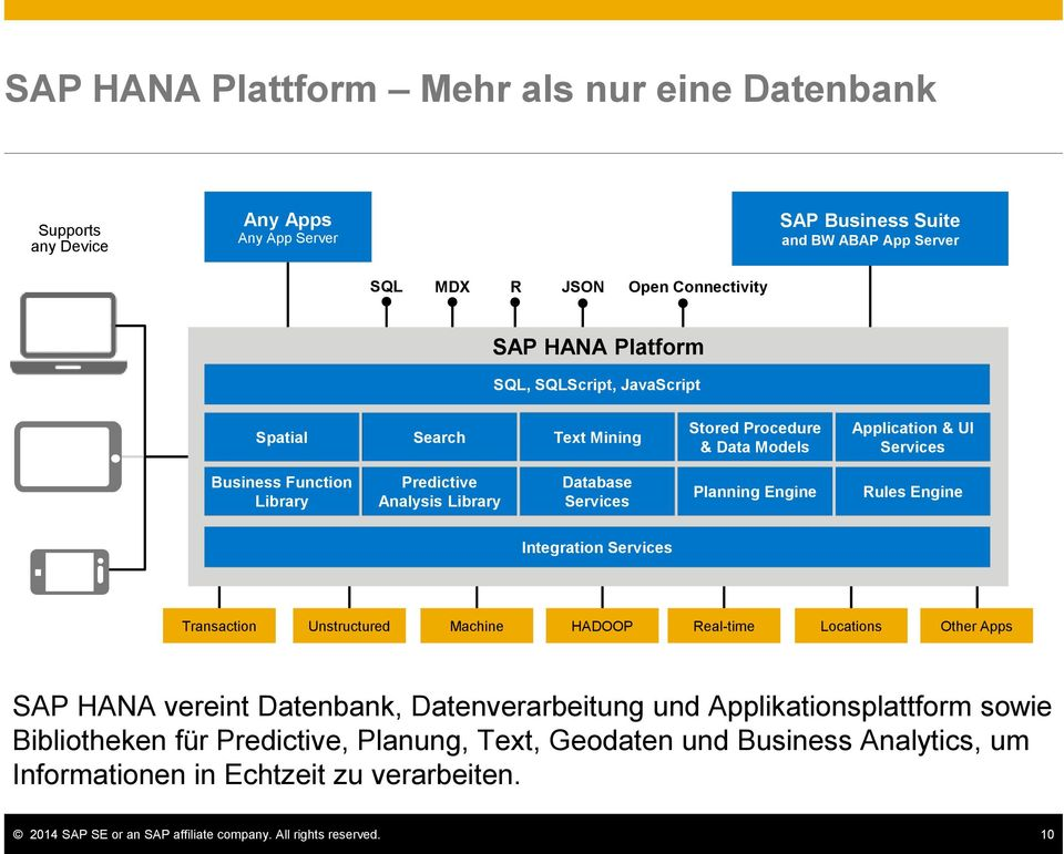 Planning Engine Rules Engine Integration Services Transaction Unstructured Machine HADOOP Real-time Locations Other Apps SAP HANA vereint Datenbank, Datenverarbeitung und