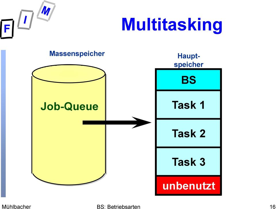Job-Queue