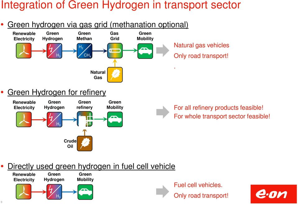. Hydrogen for refinery Renewable Electricity Hydrogen refinery Mobility For all refinery products feasible!