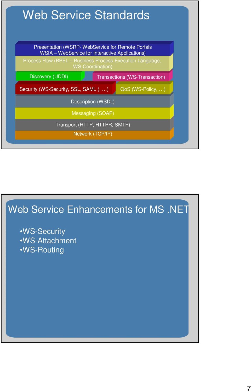 (WS-Transaction) Security (WS-Security, SSL, SAML (, ) QoS (WS-Policy, ) Description (WSDL) Messaging (SOAP)