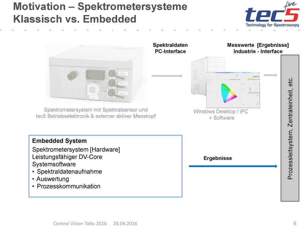 Spektralsensor und tec5 Betriebselektronik & externer aktiver Messkopf Windows Desktop / ipc + Software