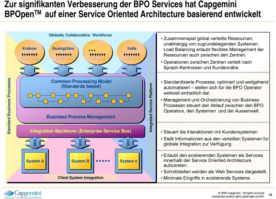 Operationen zwischen Zentren verteilt nach Sprach-Kentnissen und Kundennähe Standard Business Processes Common Processing Model (Standards based) Business Process Management Integration Backbone