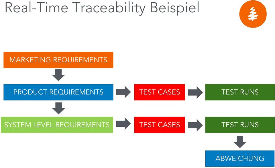 REQUIREMENTS TEST CASES TEST RUNS