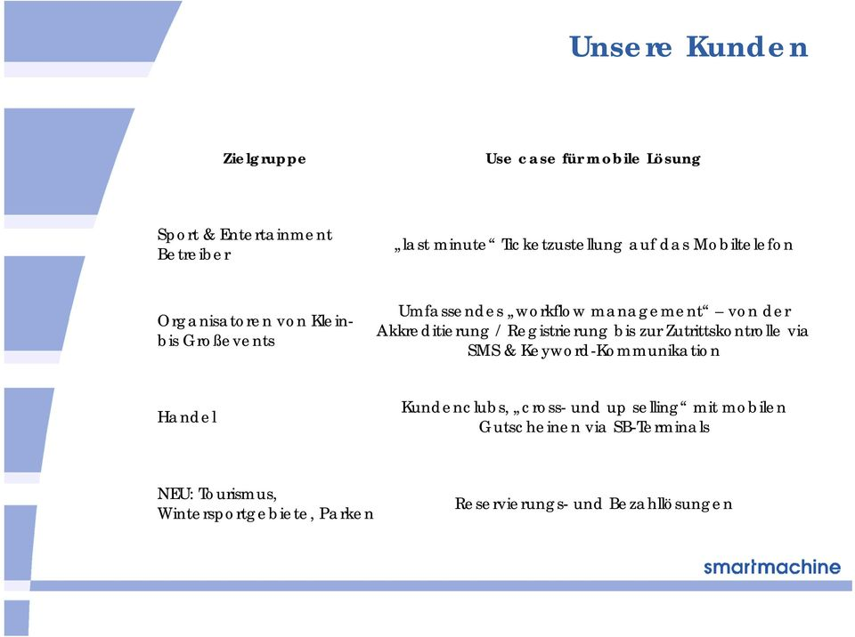 / Registrierung bis zur Zutrittskontrolle via SMS & Keyword-Kommunikation Handel Kundenclubs, cross- und up selling