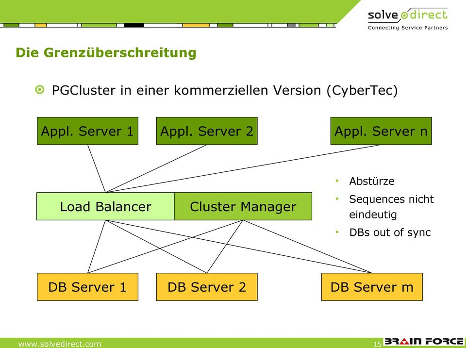 Server n Abstürze Load Balancer Cluster Manager Sequences