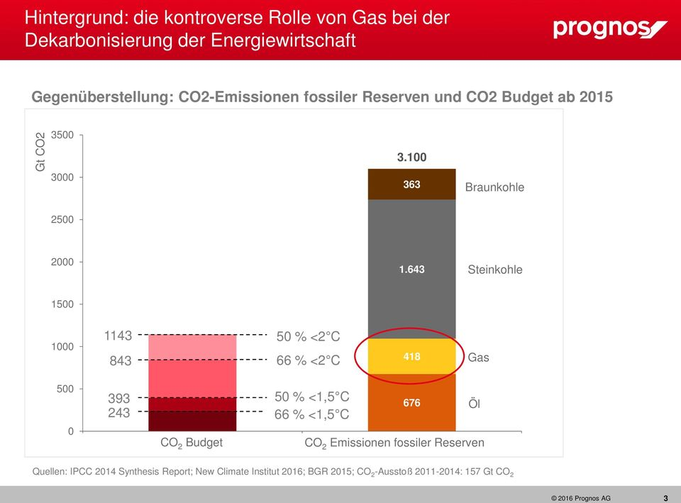 643 Steinkohle 1500 1000 1143 843 50 % <2 C 66 % <2 C 418 Gas 500 0 393 243 CO 2 Budget 50 % <1,5 C 66 % <1,5 C 1 2 676