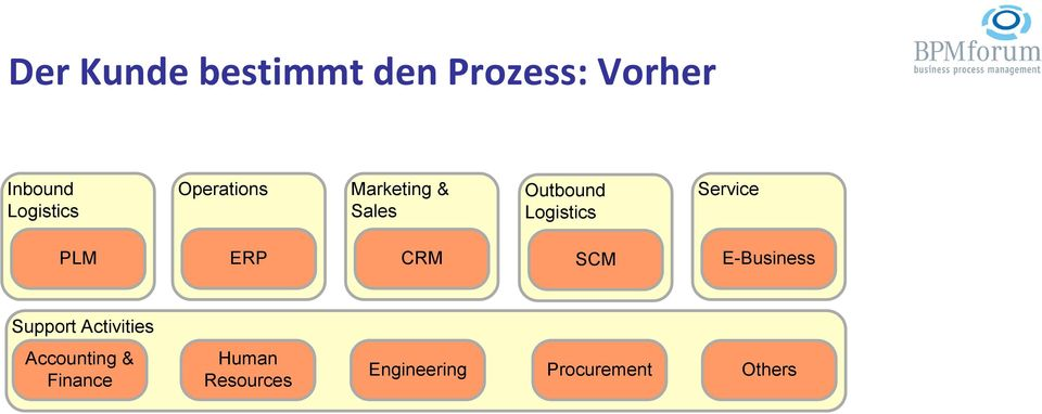 PLM ERP CRM SCM E-Business Support Activities Accounting