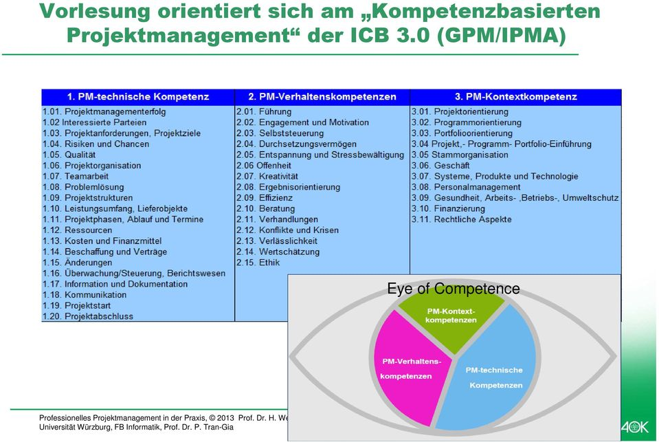 Projektmanagement der ICB