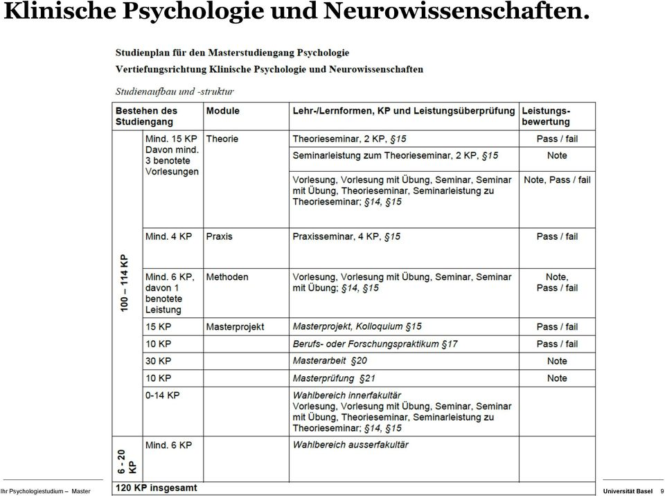 Ihr Psychologiestudium