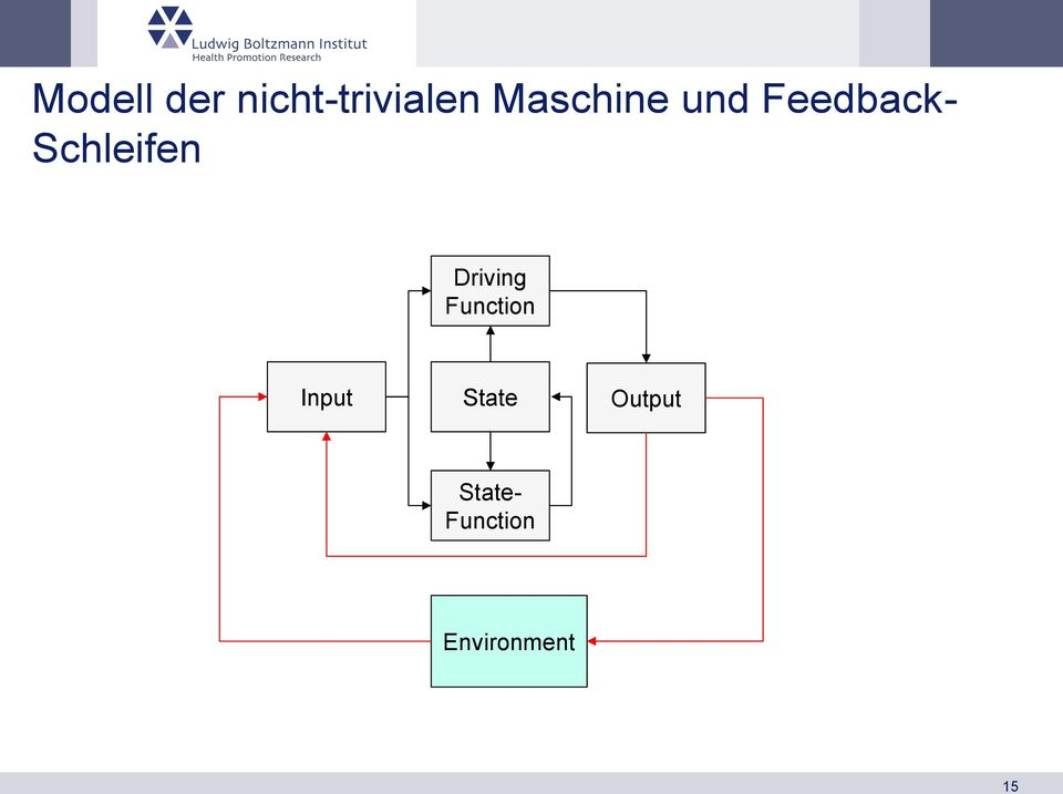 Schleifen Driving Function