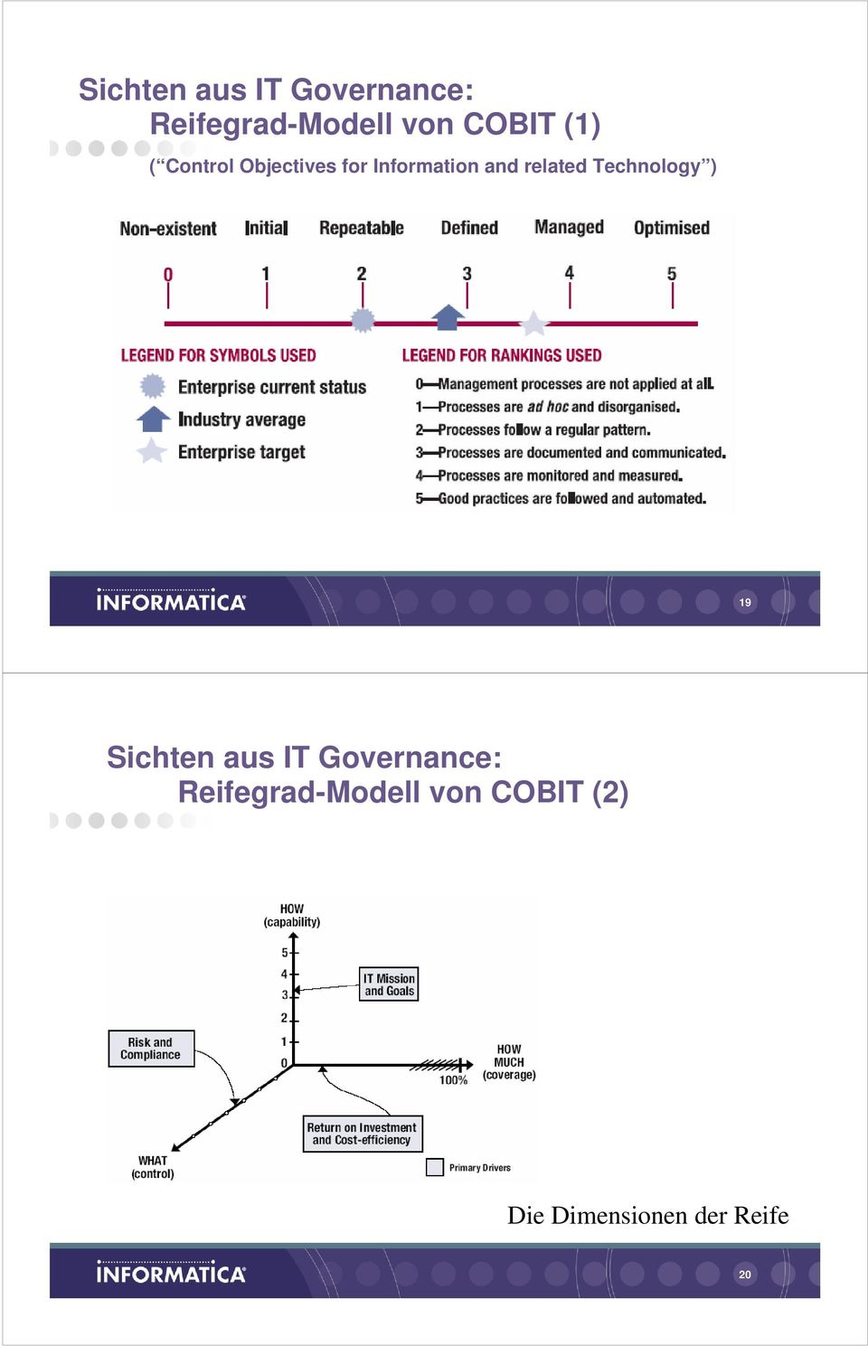 related Technology ) 19  COBIT (2) Die Dimensionen