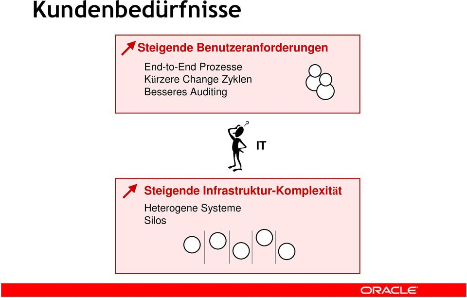 Kürzere Change Zyklen Besseres Auditing IT