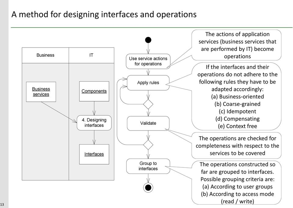interfaces and their operations do not adhere to the following rules they have to be adapted accordingly: (a) Business-oriented (b) Coarse-grained (c) Idempotent (d) Compensating (e)