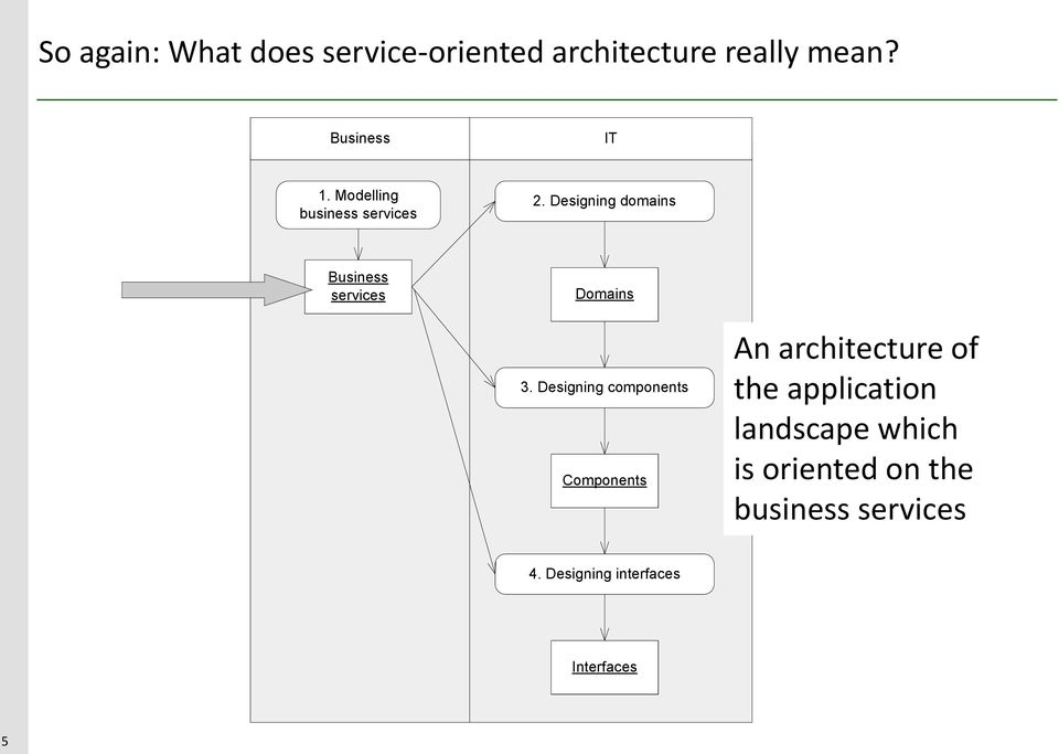 Designing components Components An architecture of the application landscape