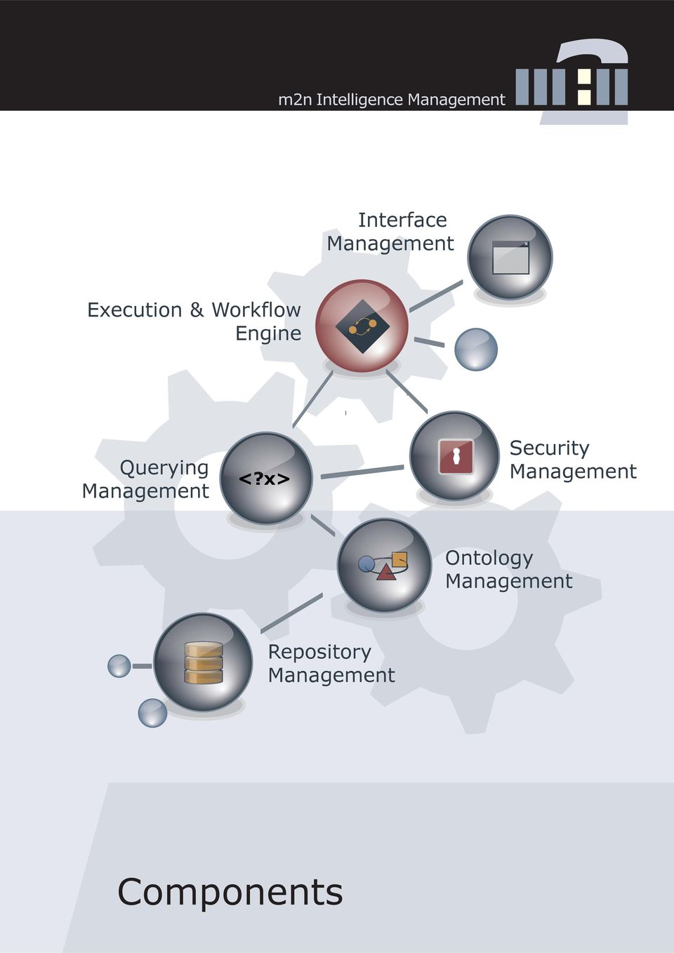 <?x> Security Management Ontology